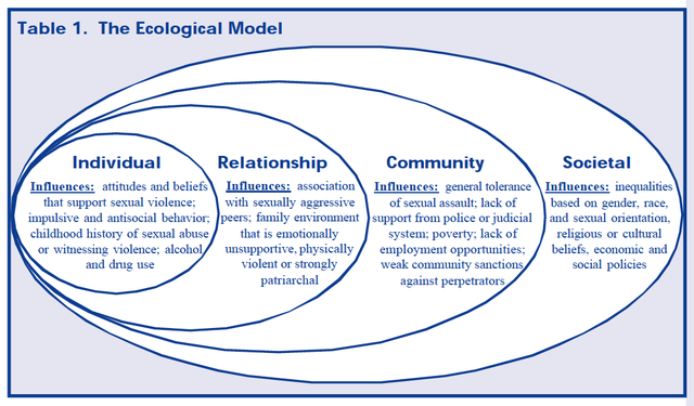 Health program planning an educational and ecological approach pdf