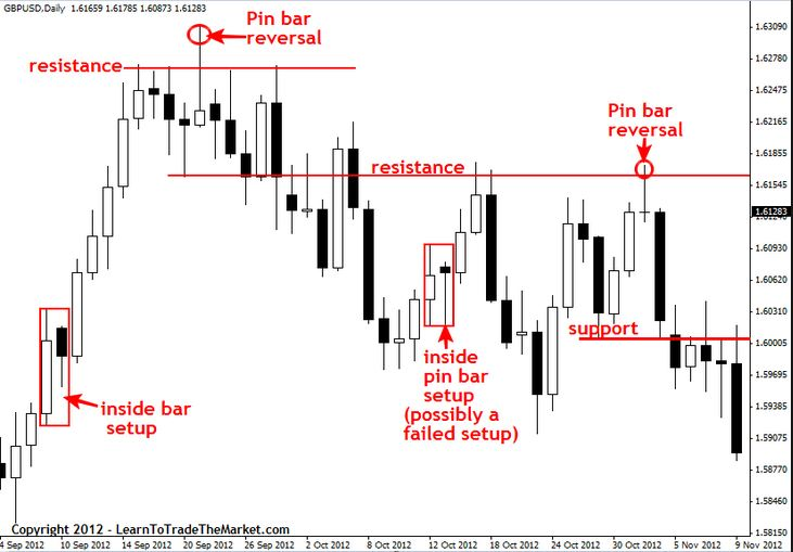 Price action trading setups pdf