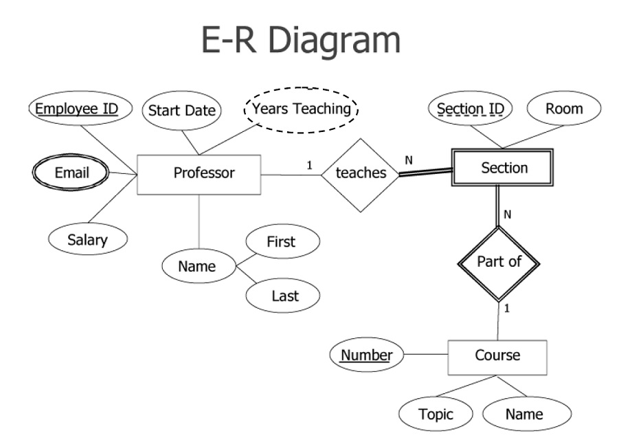 Er diagram examples with solutions in dbms pdf