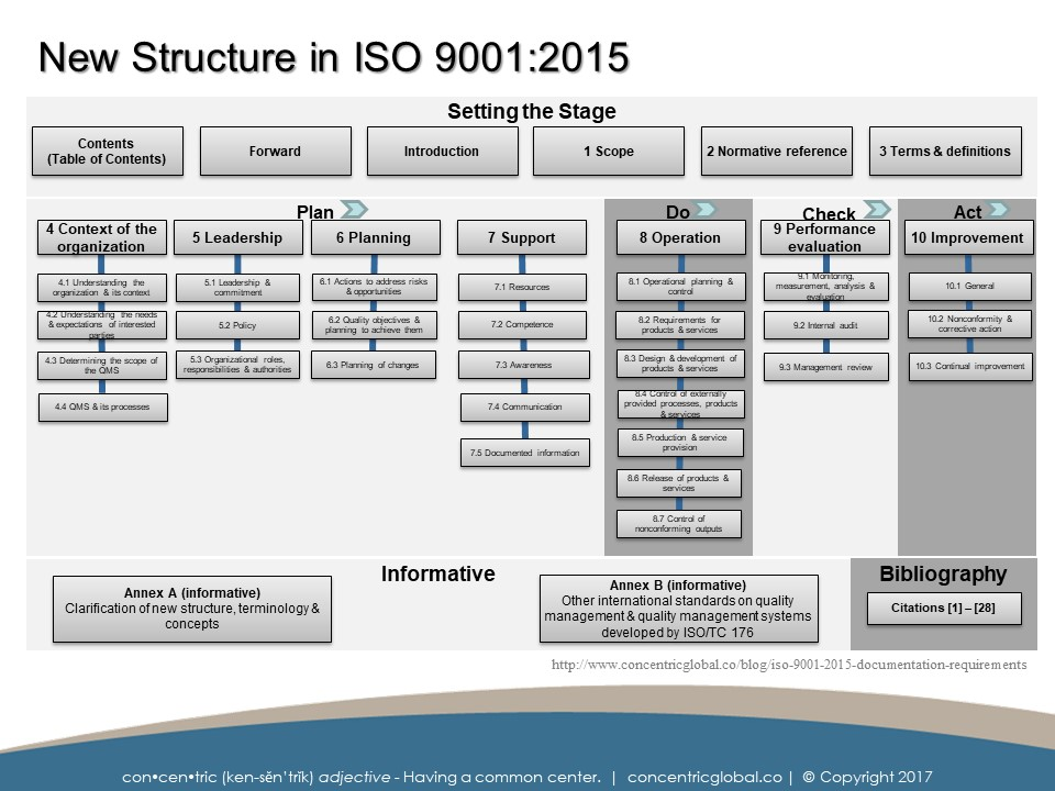 Iso 9001 version 2015 pdf