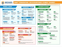 Sap business one modules and submodules pdf
