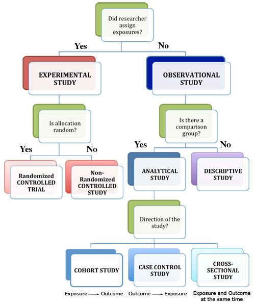 Types of clinical trial design pdf